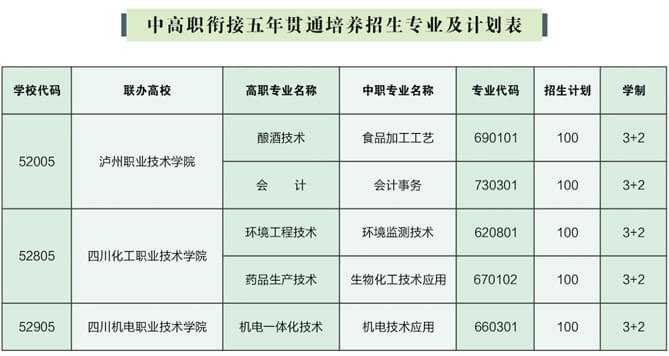 四川省盐业学校五年制招生专业